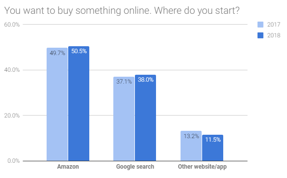 Google vs. Amazon Shopper Market Share 2018