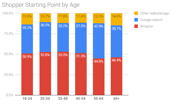 Google vs. Amazon Shopper Market Share by Age 2018