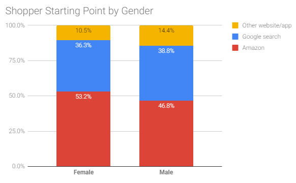 Google vs. Amazon Shopper Market Share by Gender 2018